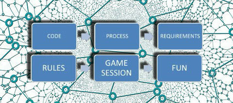 Game Framework Process Rules